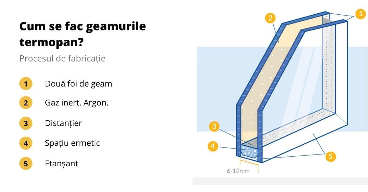 Cum se fac geamurile termopan